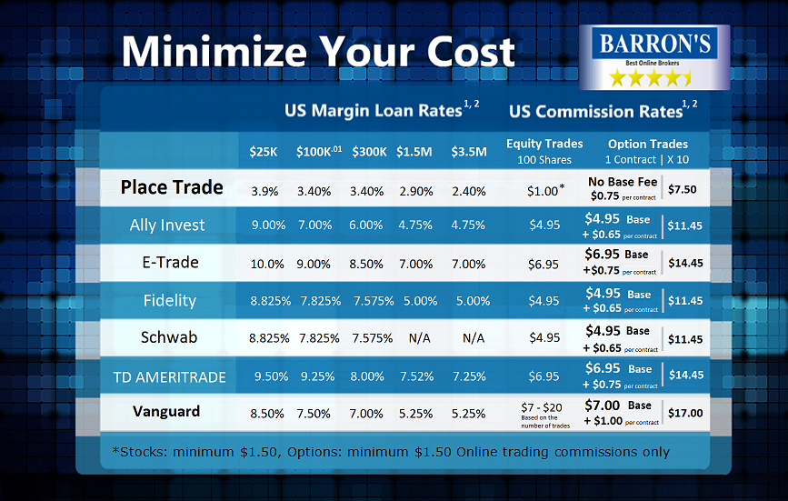 Minimize Trading Costs - Compare Brokers