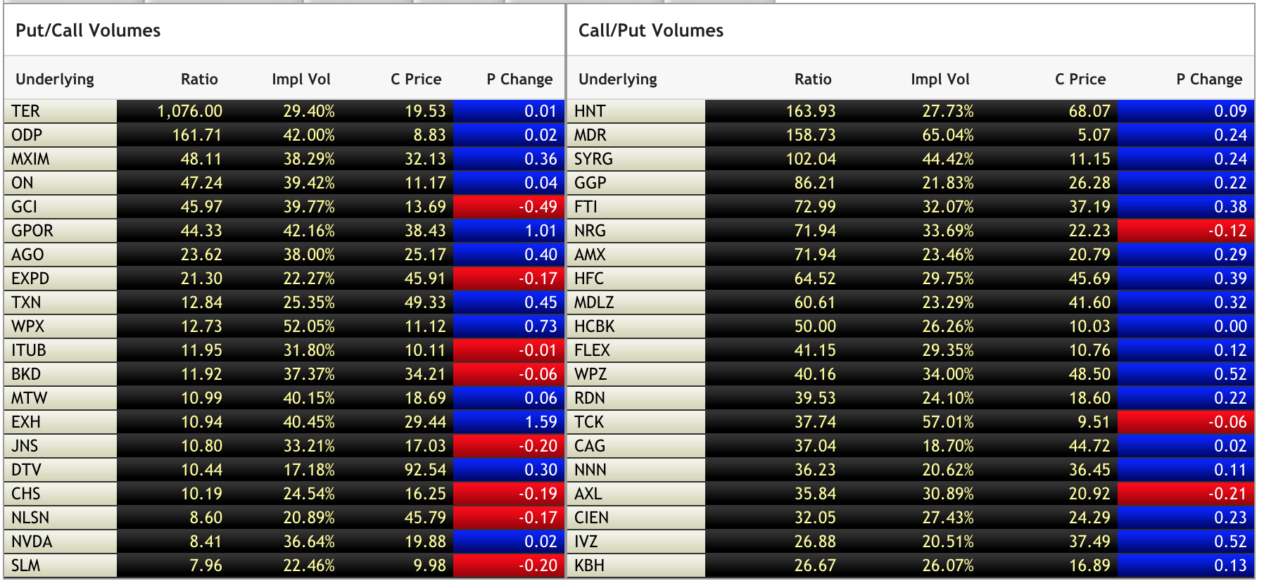 Put/Call Volumes