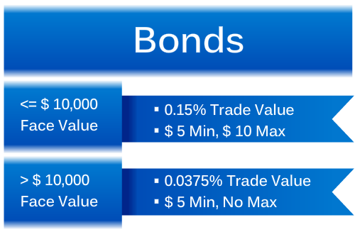 Buy Bonds Online - Lowest Commissions