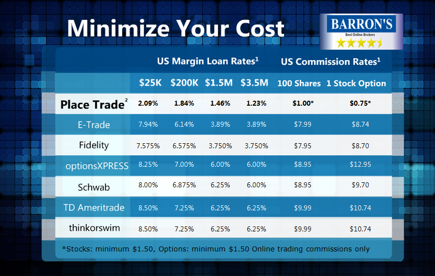 Minimize Investment Trading Costs